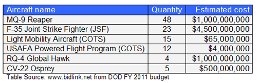Air Force FY2011 Aircraft orders (top 6 by quantity)