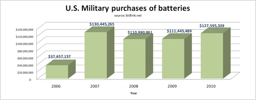 DLA_battery_sales