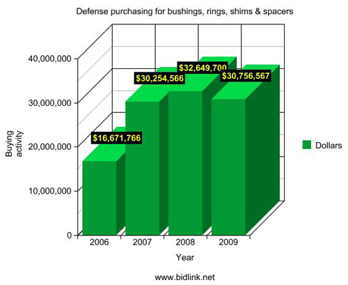 DOD buying activity for rings, bushings, shims & spacers
