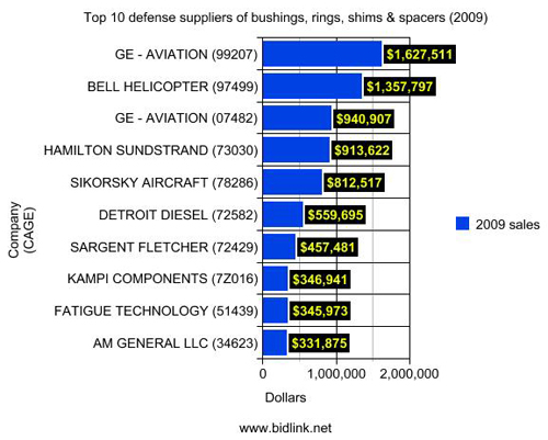 Top 10 defense suppliers of bushings, rings, shims & spacers (by sales)