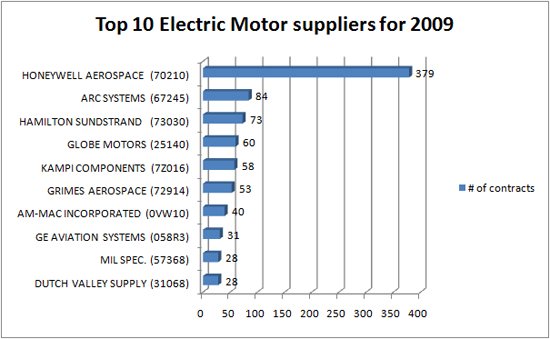 Top 10 DLA electric motor suppliers