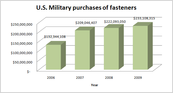 Defense Logistics Agency purchases of fasteners (click to see large image)