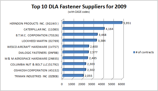 Top 10 DOD suppliers of fasteners