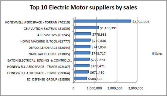Top 10 electric motor suppliers to Defense Department DLA - Source Bidlink.net