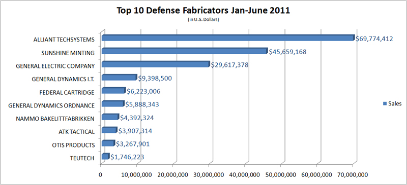 Top 10 Defense Fabricators January - June 2011
