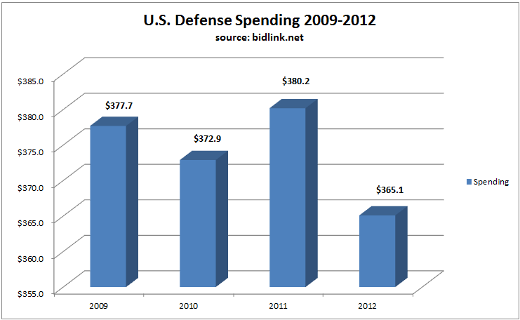 US Defense spending 2009-2012