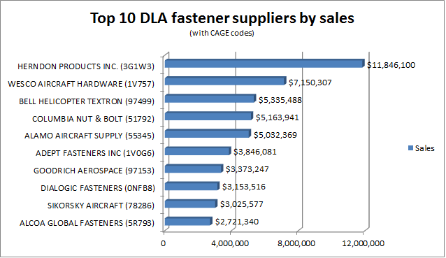 Top 10 DLA fastener suppliers for 2013 by sales