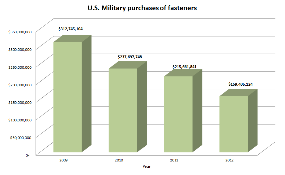 DLA Purchases of Fasteners 2009-2012