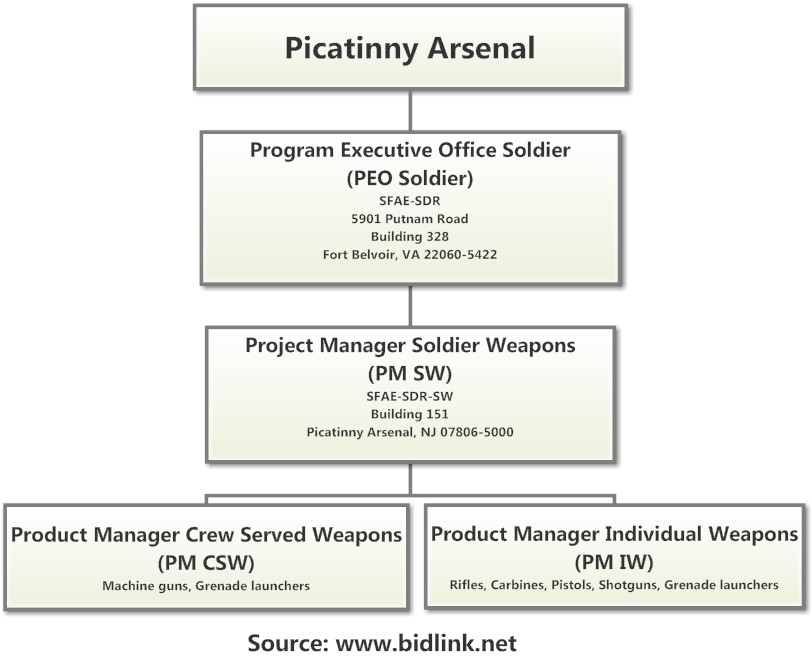 BidLink Defense Industry News